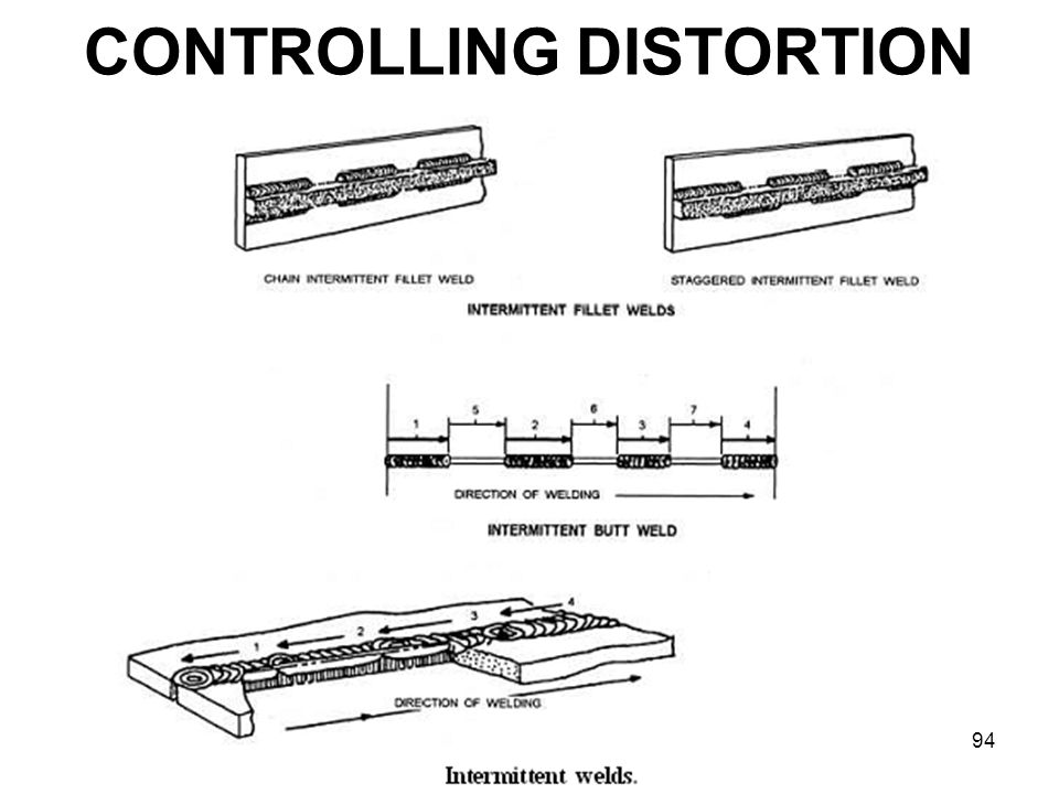 CONTROLLING DISTORTION