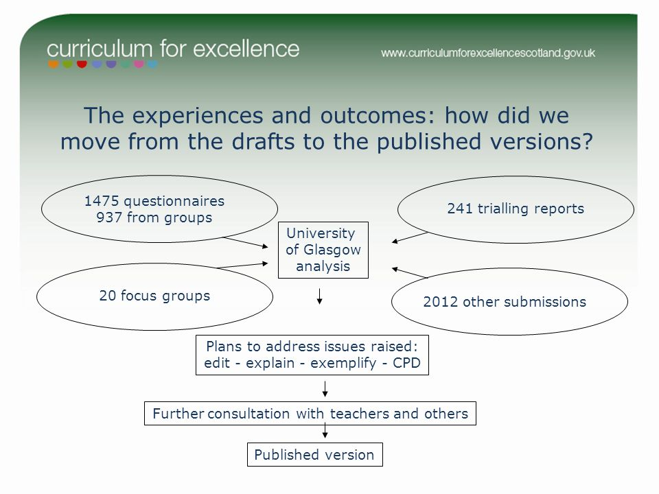 The experiences and outcomes: how did we move from the drafts to the published versions