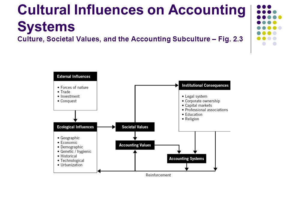 Cultural Influences on Accounting Systems Culture, Societal Values, and the Accounting Subculture – Fig.