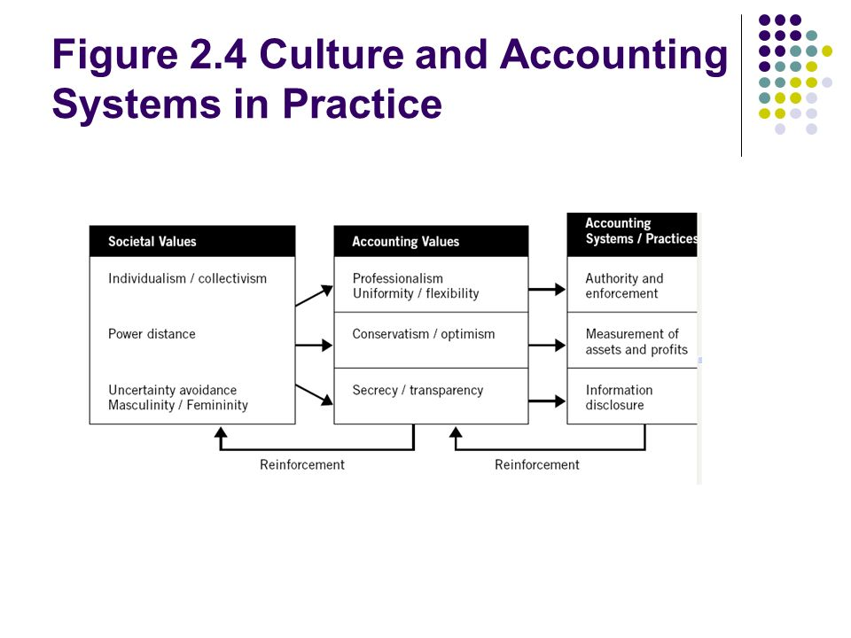 Figure 2.4 Culture and Accounting Systems in Practice