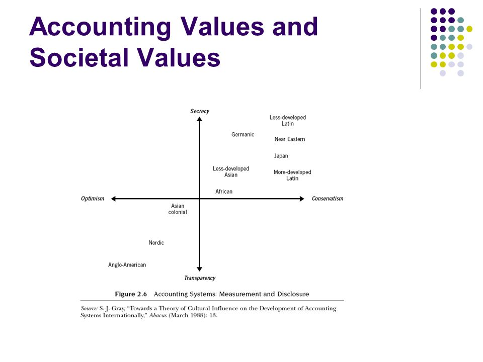 Accounting Values and Societal Values