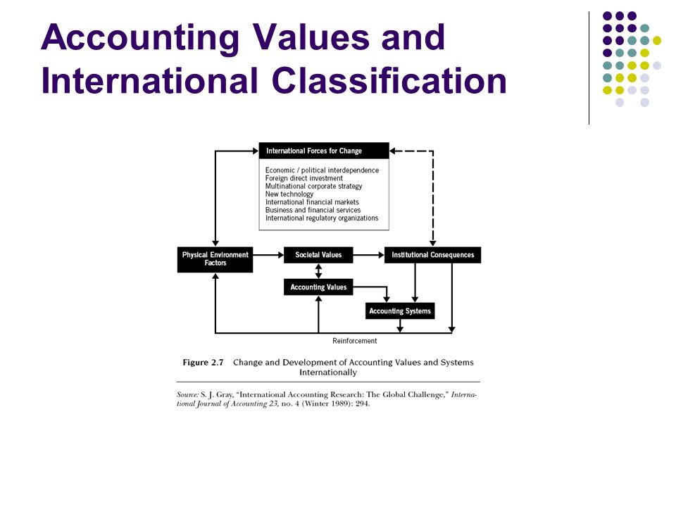 international classification of accounting systems Ayb 227: international accounting:individual assignment | name: chuan yang   international classification of accounting systems.