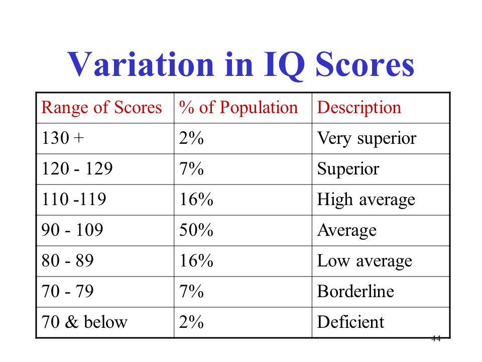 High Iq Scores : Thinking and intelligence ppt video online download
