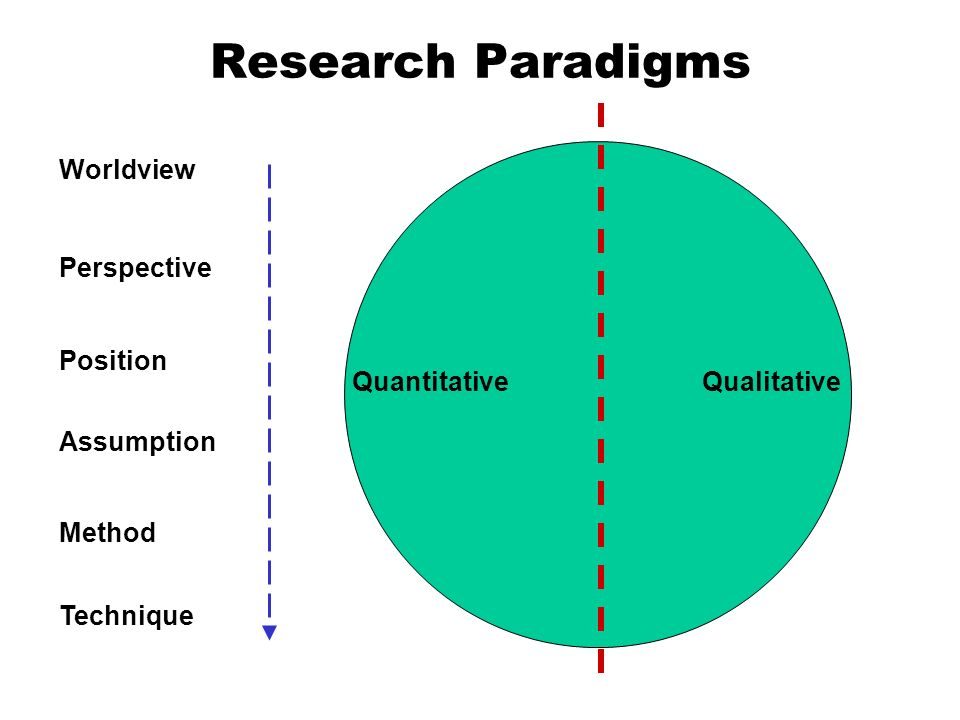3 main research paradigms in tourism Chapter 4 research methodology and design the research process has three major dimensions: classified research paradigms intothree philosophically distinct.