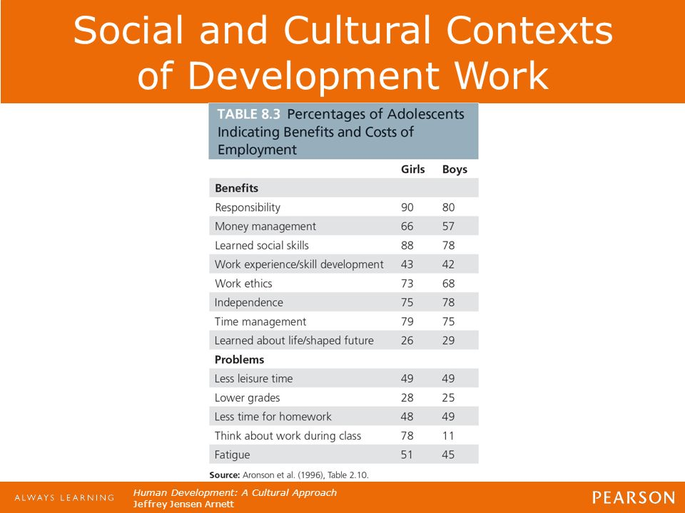 social contexts and adolescent development Adolescent health and development in contextchristopher r browning, pithe adolescent health and development in context (ahdc) study is collecting data on a large-scale sample of youth aged 11 to 17 years in franklin county, ohio the study emphasizes the interplay of social, psychological, and.