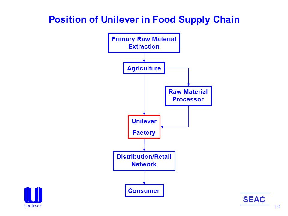 Unilever supply chain report on supplier