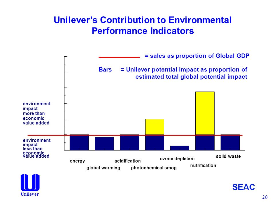 impact of globalisation at unilever Past and present unilever bosses say the consumer goods giant  we cannot predict the consequences on the economy and subsequent impact on our.
