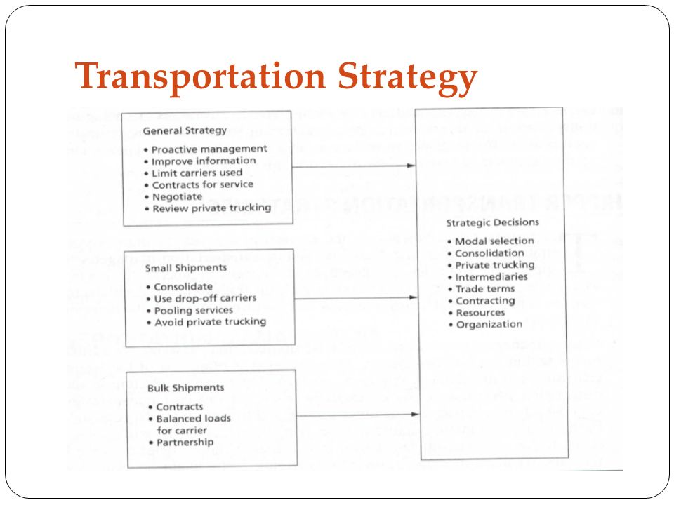 Transportation Strategy--Key for Logistics Effectiveness