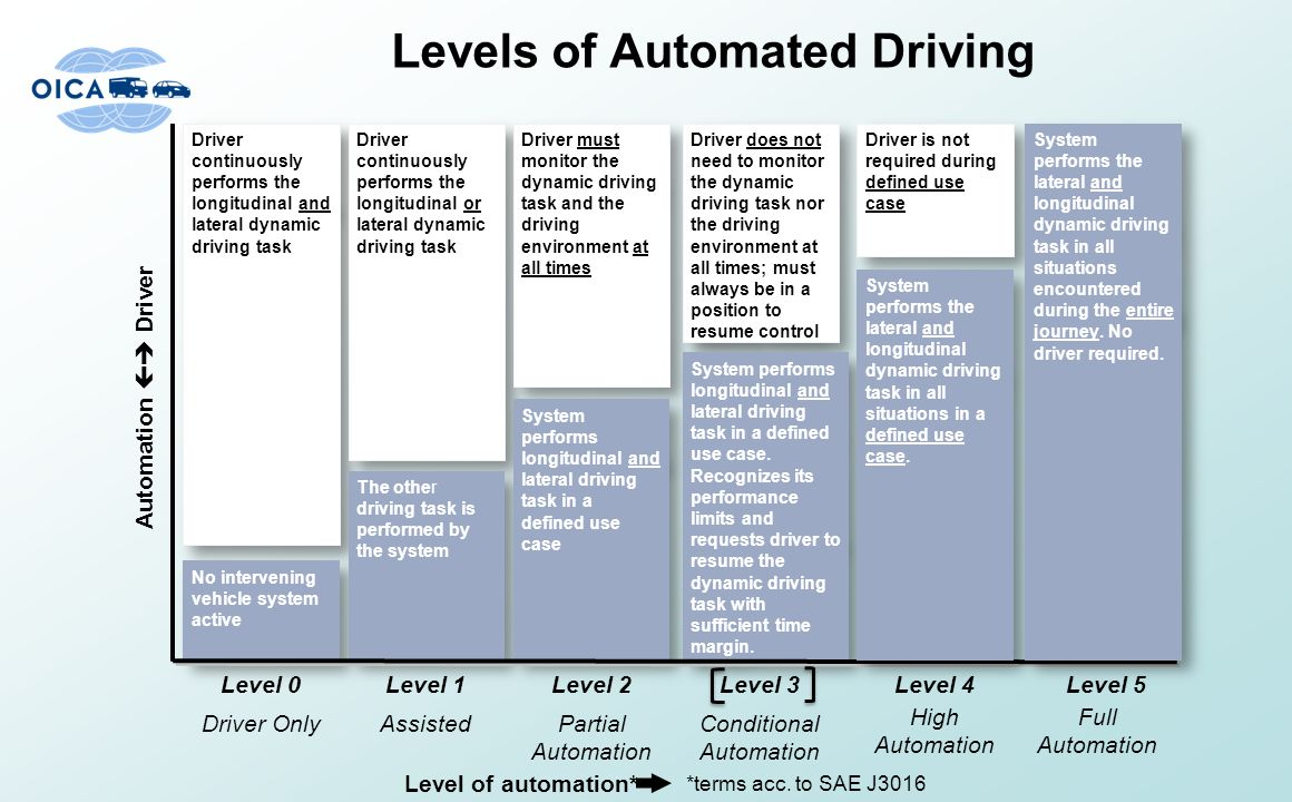 Definition For Levels Of Automation Ppt Video Online
