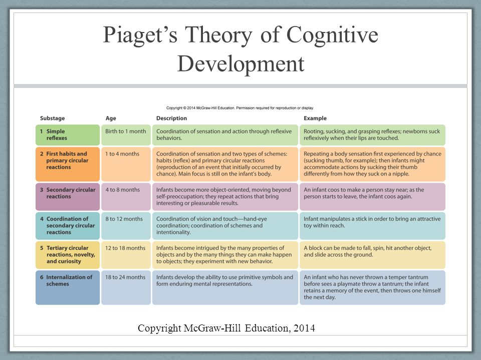 Seven cognitive emotional development theories chart