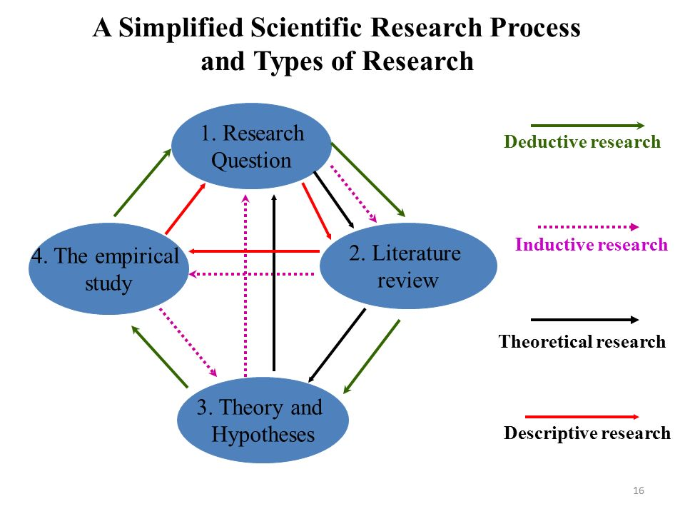 A Simplified Scientific Research Process and Types of Research