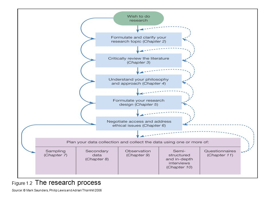 Figure 1.2 The research process