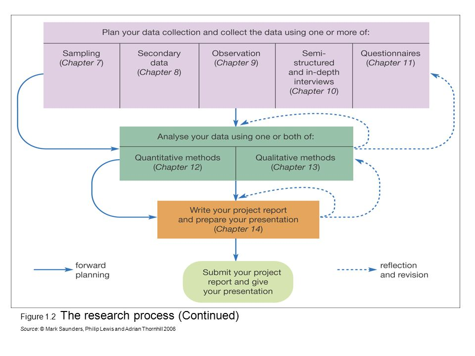 Figure 1.2 The research process (Continued)