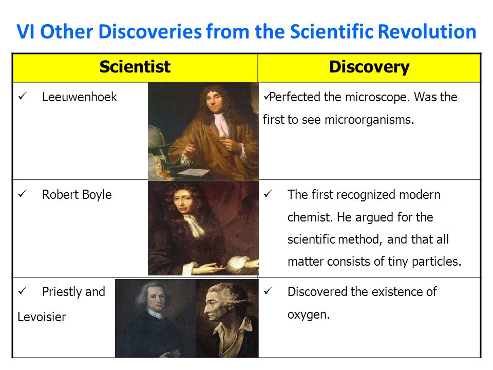 a history of people and discoveries in the scientific revolution The beginning of the scientific revolution, the scientific announcing the discovery of the history of the scientific revolution claims that the 17th.