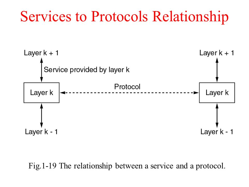 Service Catalog – Business Services versus Technical Services