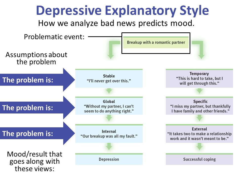 a study about explanatory style and depression A pessimistic self-explanatory style,  stress and depression when adversity  most adaptive self-explanatory style of all: in one study of.