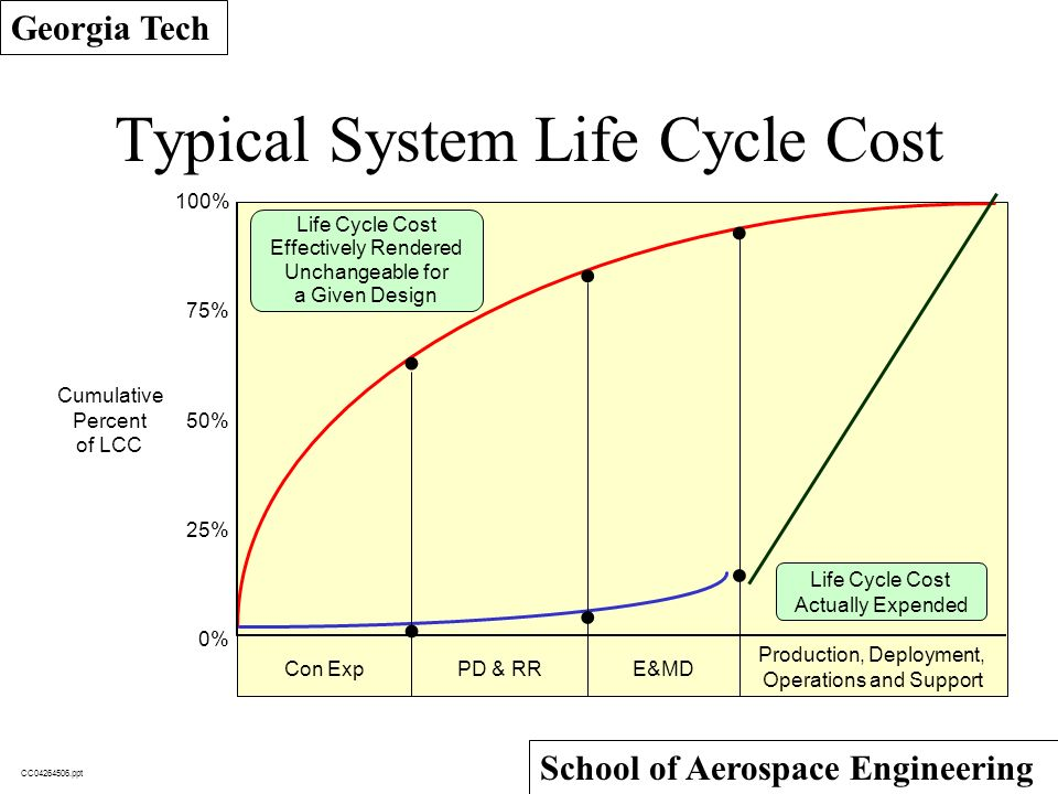 Aerospace Systems Engineering A Modern Approach ppt download