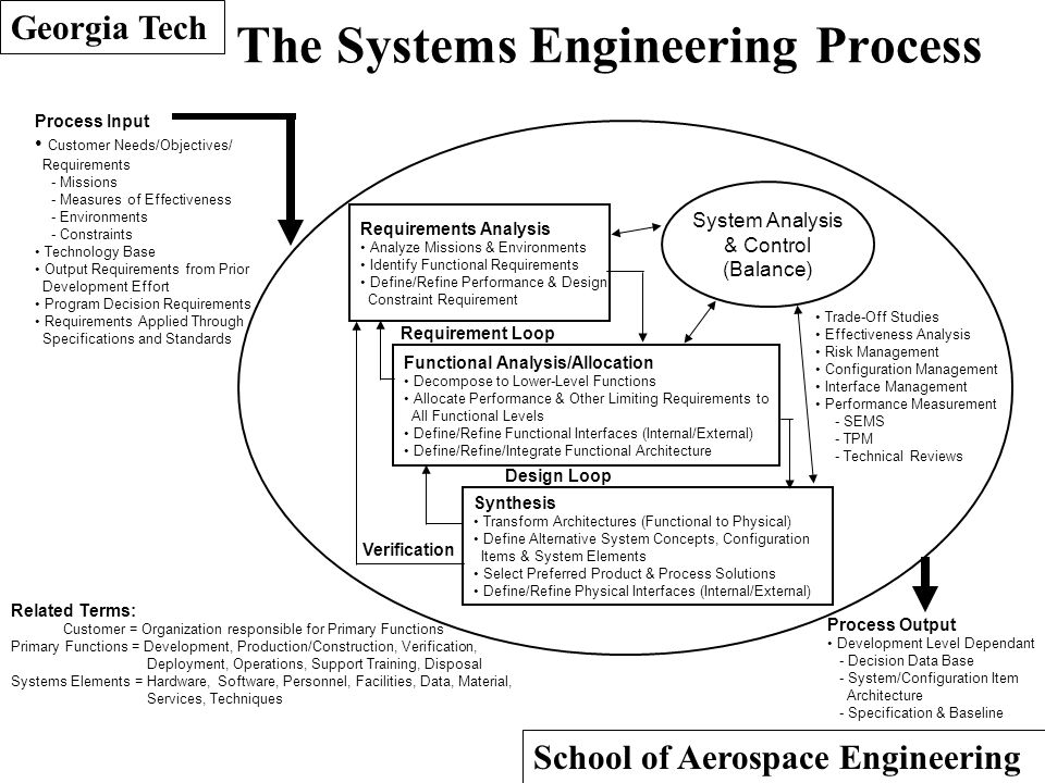 software engineering and system engineering functional 36 establish communication with functional areas 435 define system interface requirements carnegie mellon university software engineering institute.