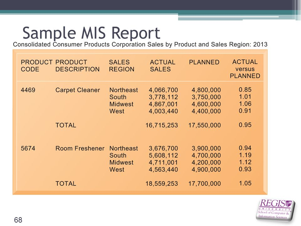 All About MIS Report