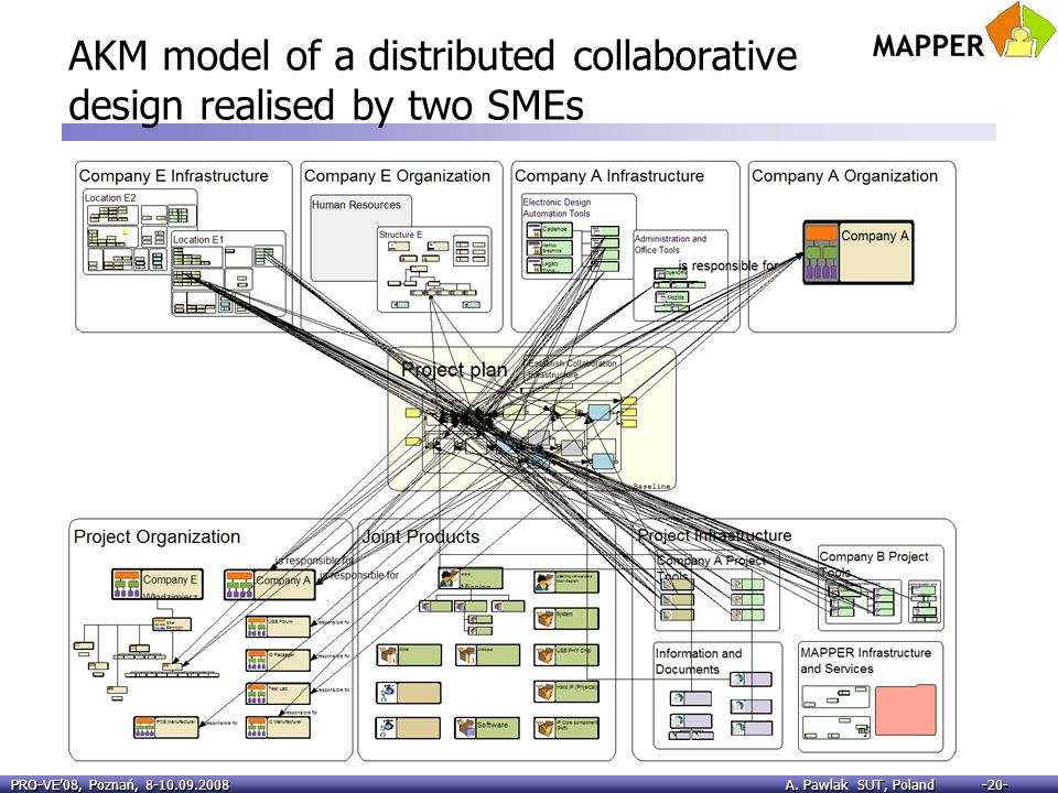 AKM model of a distributed collaborative design realised by two SMEs