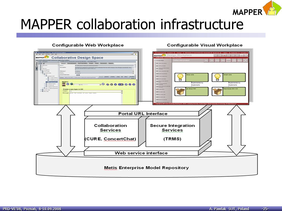 MAPPER collaboration infrastructure