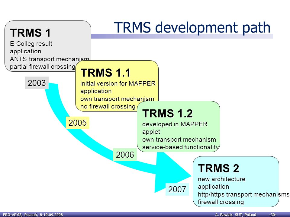 TRMS development path TRMS 1 TRMS 1.1 TRMS 1.2 TRMS 2 2003 2005 2006