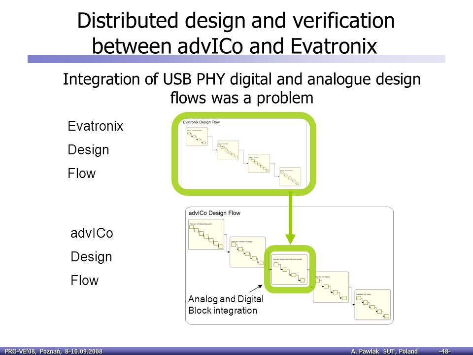 Distributed design and verification between advICo and Evatronix
