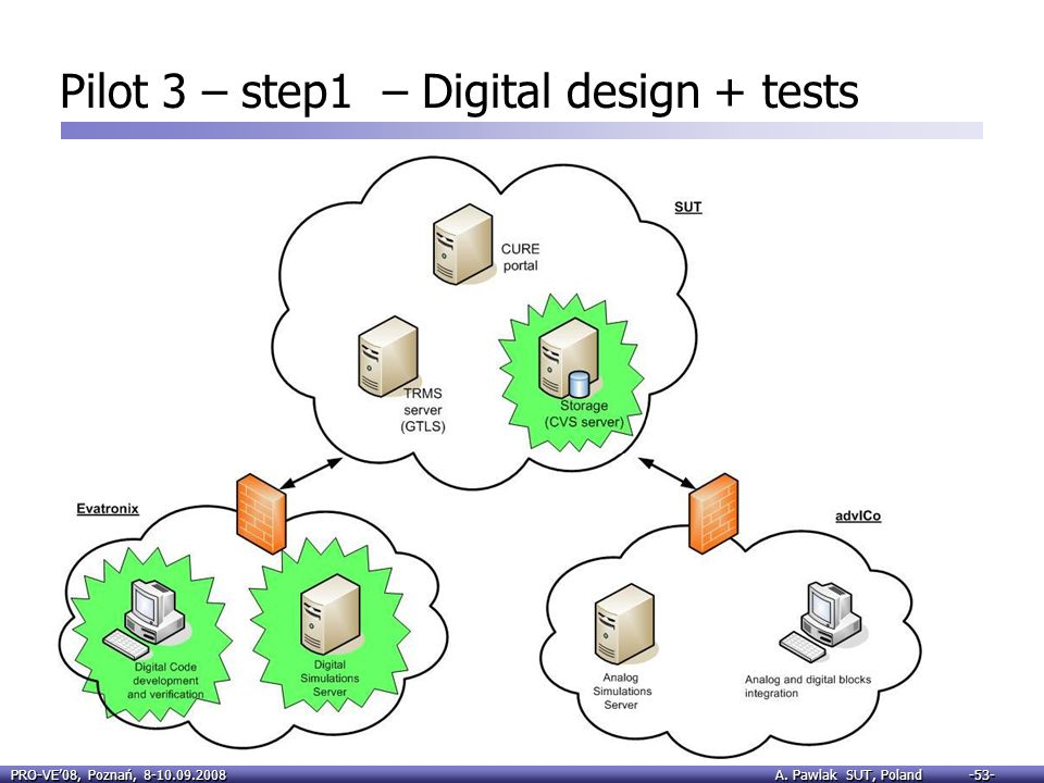 Pilot 3 – step1 – Digital design + tests