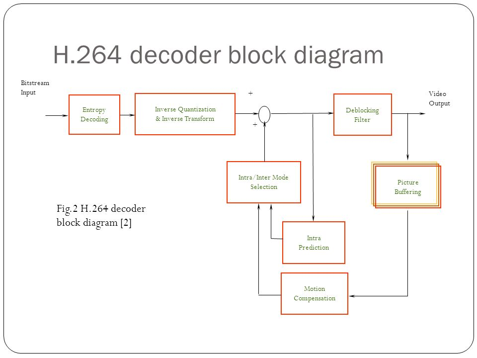 fast mode decision for inter mode selection in h.264/avc ... h 264 encoder block diagram explanation