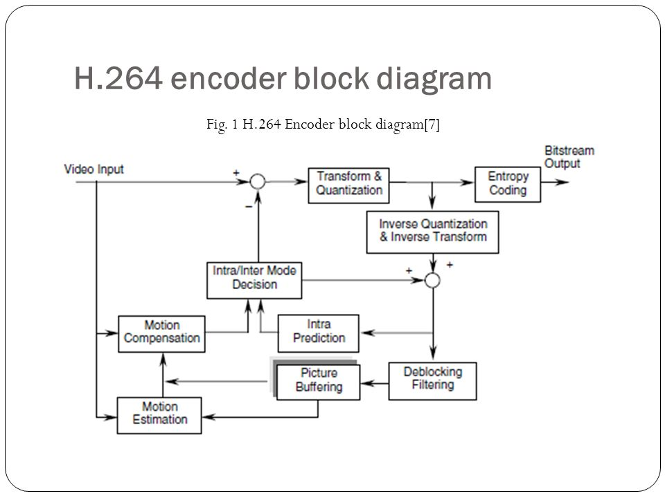 h 263 block diagram h 264 block diagram fast mode decision for inter mode selection in h.264/avc ...