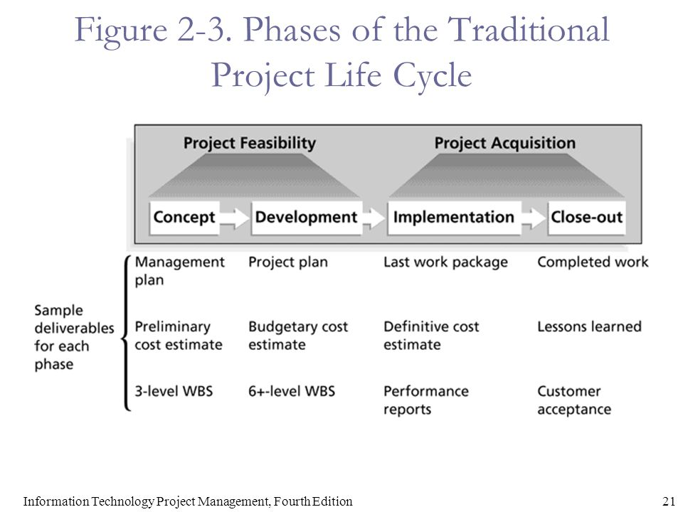 Project Management Life Cycle Information Technology Essay Free Project Management Essays