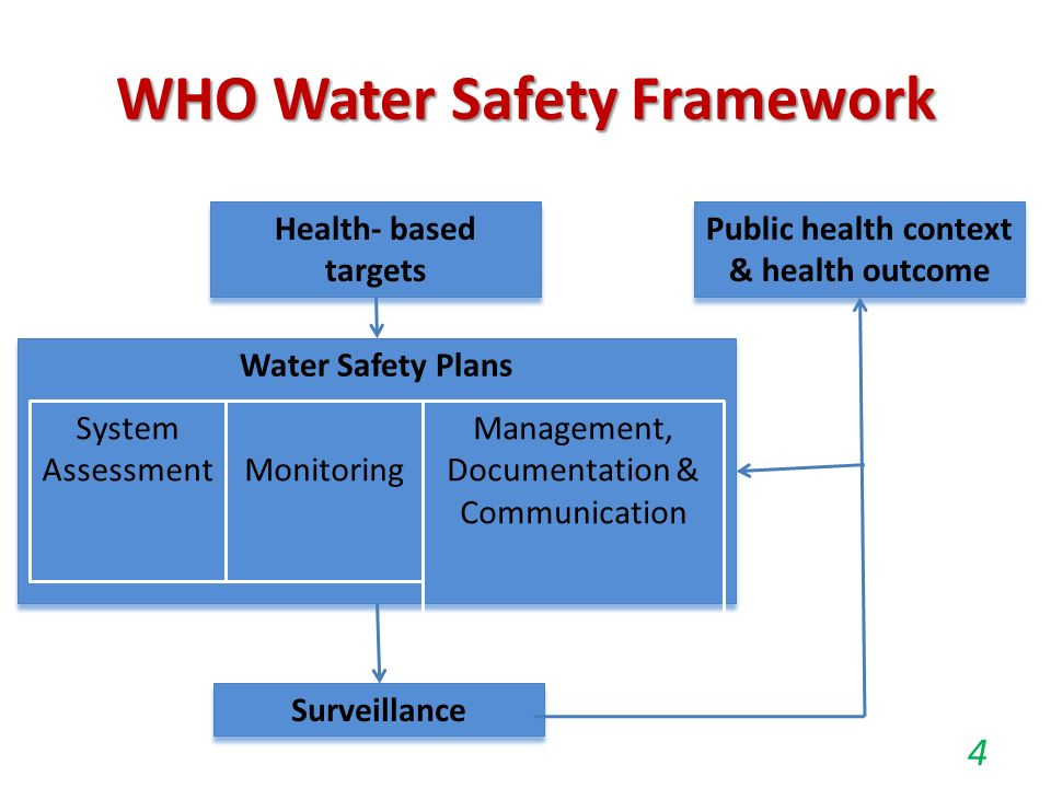Water Safety Plan For Small Community Water Supply Schemes  Ppt