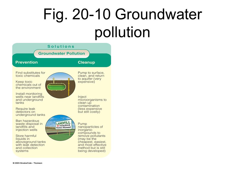 groundwater pollution in bangladesh How can the answer be improved.