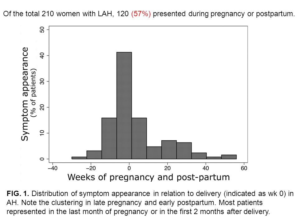 Of the total 210 women with LAH, 120 (57%) presented during pregnancy or postpartum.