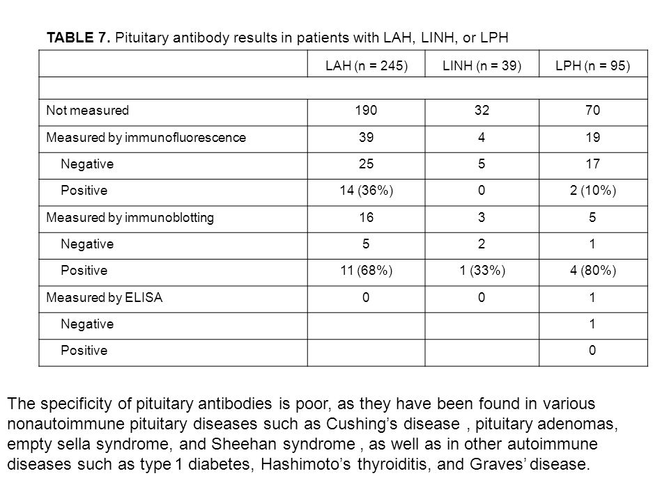 TABLE 7. Pituitary antibody results in patients with LAH, LINH, or LPH