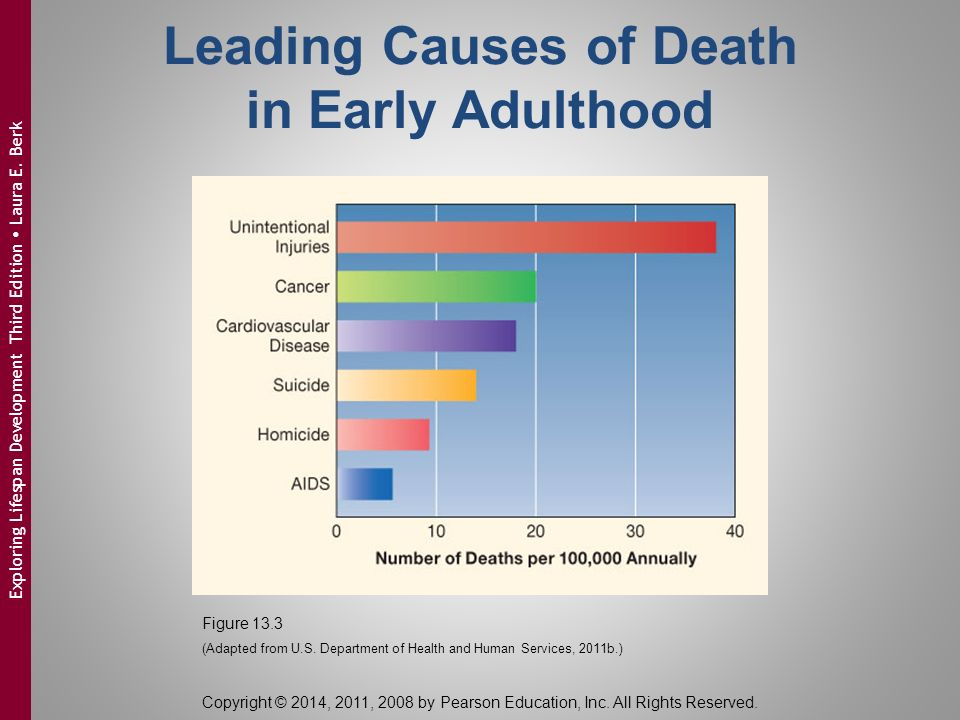 the leading factors that causes death This page contains information about the leading causes of death- most of which are lifestyle-related and preventable updated 10-21-2010.