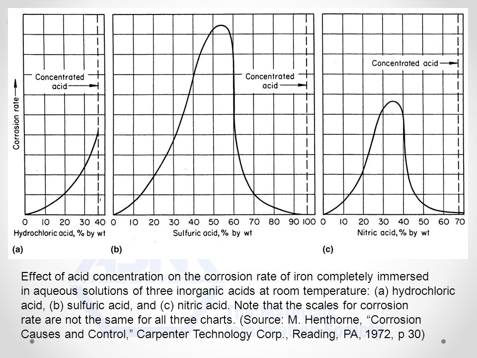 effect of temperature on corrosion of The inhibition and the effect of temperature and concentration of trans-4-hydroxy- 4′-stilbazole on the corrosion of mild steel in 1 m hcl.