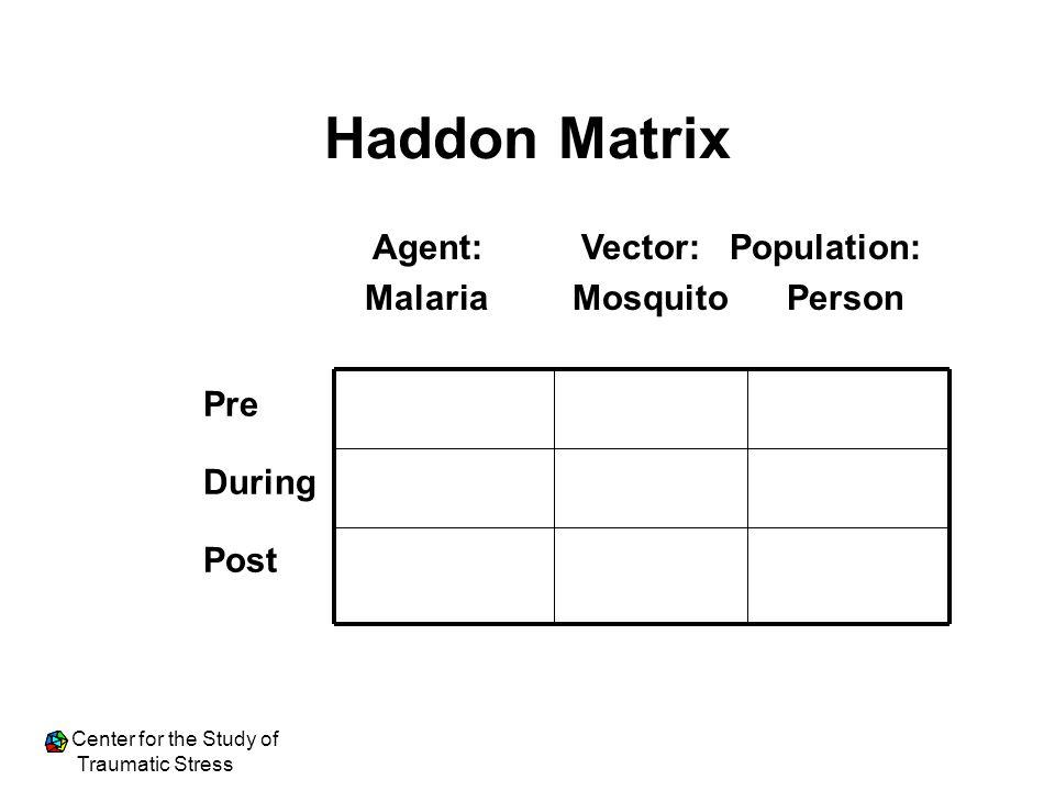 Haddon Matrix Agent: Vector: Population: Malaria Mosquito Person Pre