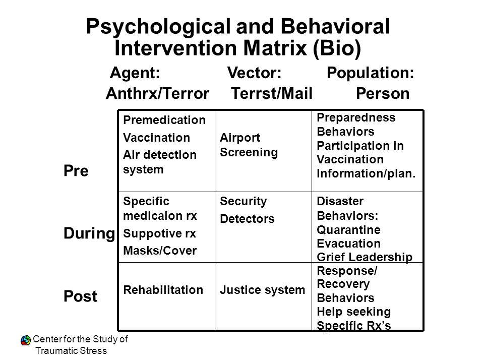 Psychological and Behavioral Intervention Matrix (Bio)