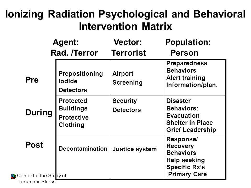 Ionizing Radiation Psychological and Behavioral Intervention Matrix