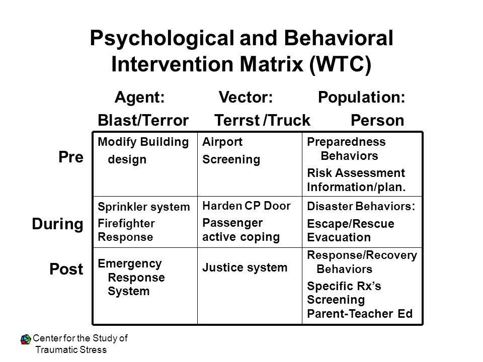 psychology intervention plan i wish i Verified by psychology today pamela cytrynbaum because i'm the mom what grieving friends wish you'd say on meaning well: too often, we add to the pain of grief accidentally.