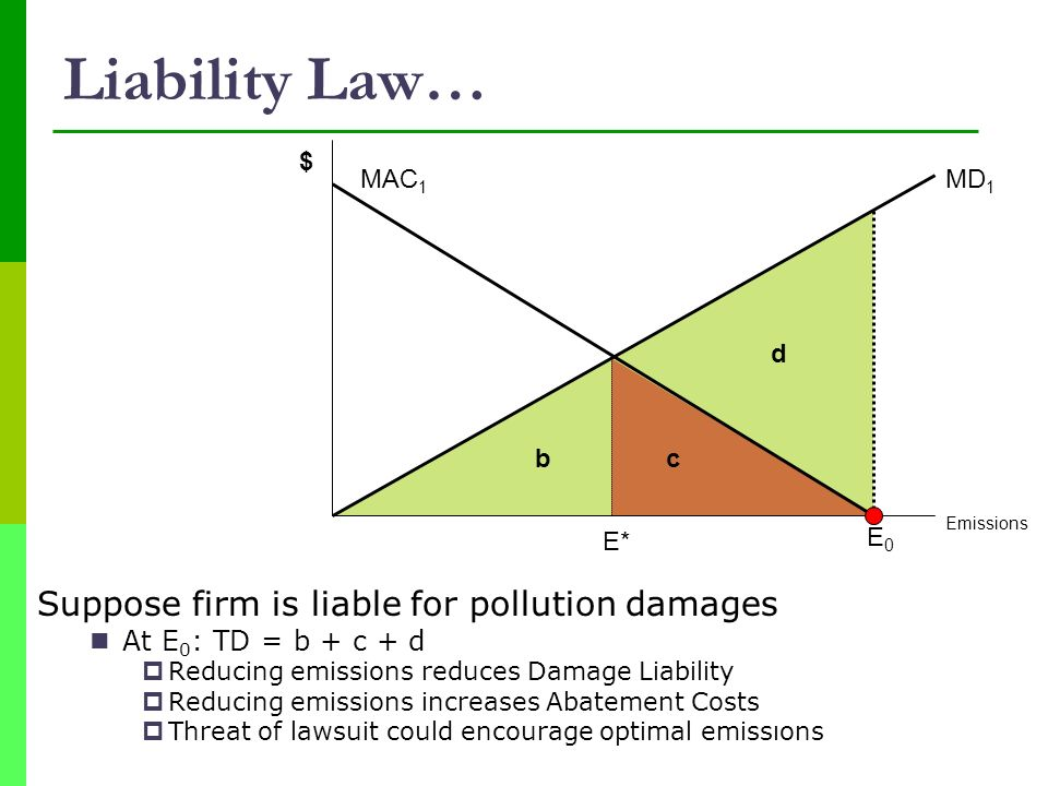 Liability Law… Suppose firm is liable for pollution damages