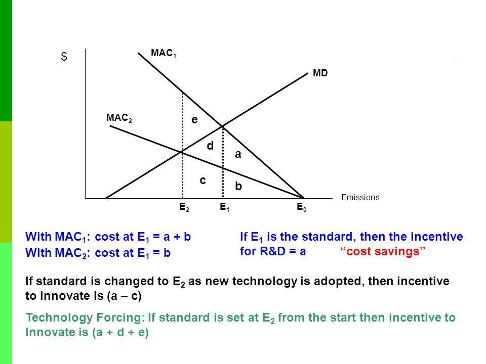 If E1 is the standard, then the incentive for R&D = a cost savings