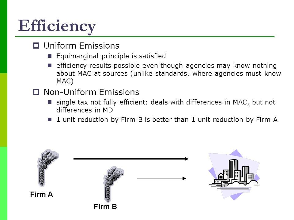 Efficiency Uniform Emissions Non-Uniform Emissions Firm A Firm B
