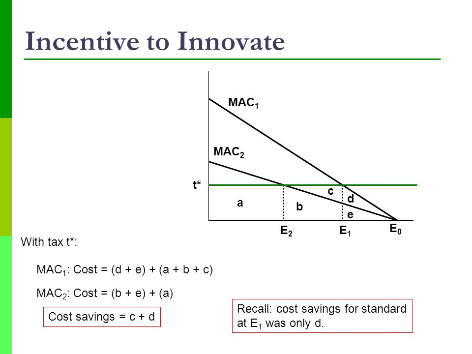 Incentive to Innovate MAC1 MAC2 t* c d a b e E2 E1 E0 With tax t*:
