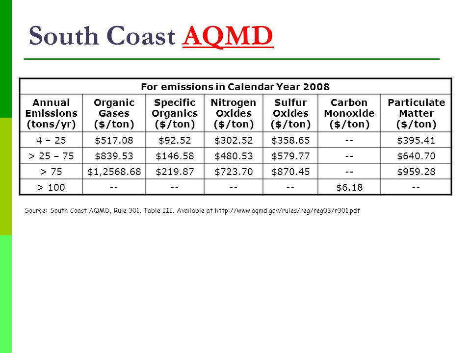 South Coast AQMD For emissions in Calendar Year 2008