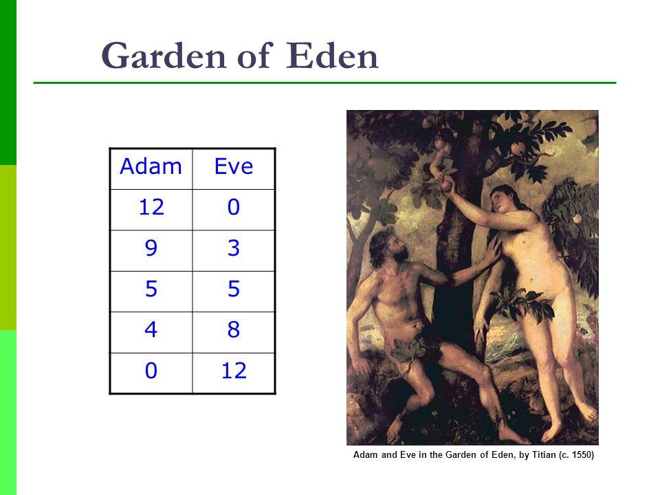 Garden of Eden Adam Eve 12 9 3 5 4 8 Adam and Eve in the Garden of Eden, by Titian (c. 1550)