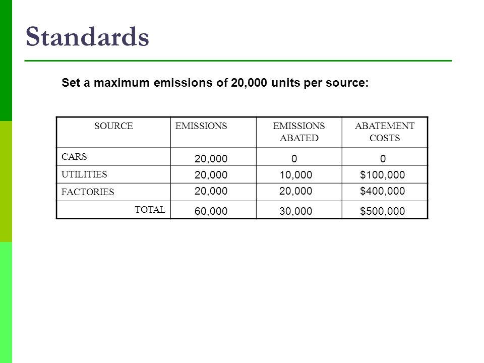 Standards Set a maximum emissions of 20,000 units per source: 20,000