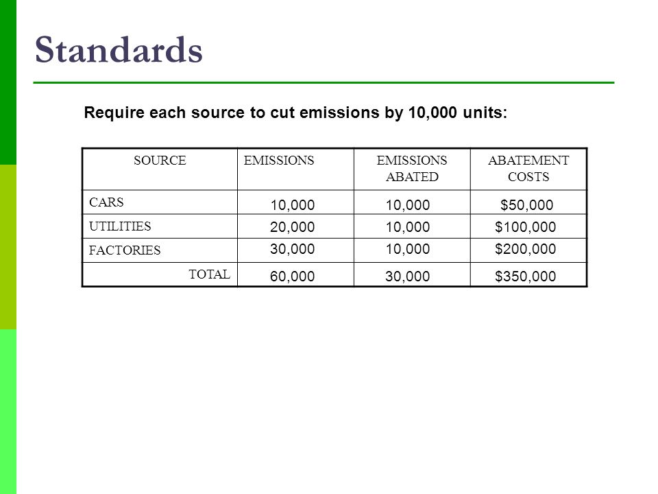 Standards Require each source to cut emissions by 10,000 units: 10,000