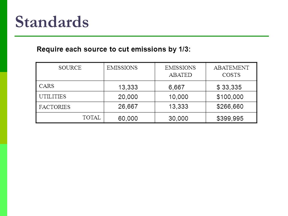Standards Require each source to cut emissions by 1/3: 13,333 6,667